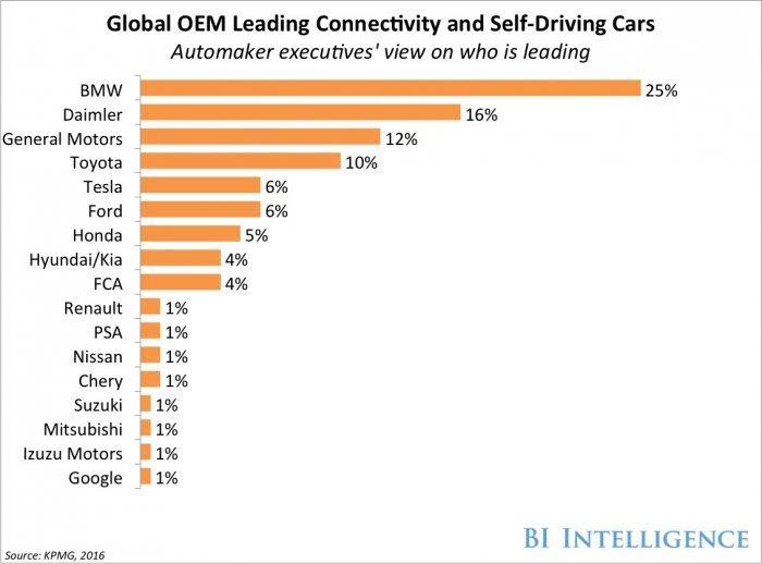 Рейтинг автомобильных компаний, которые выпускают автономные или «подключаемые» автомобили.