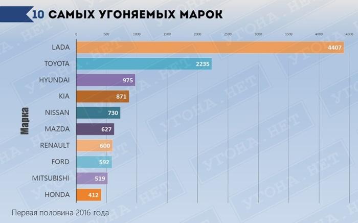 Рейтинг самых угоняемых марок автомобилей в России.