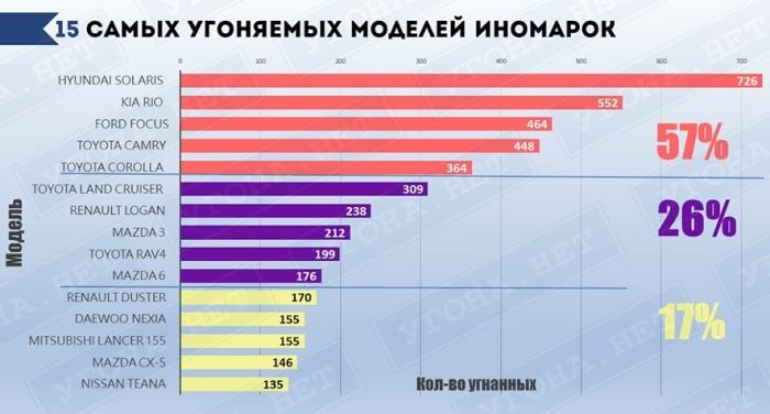 Самые угоняемые иномарки в России.