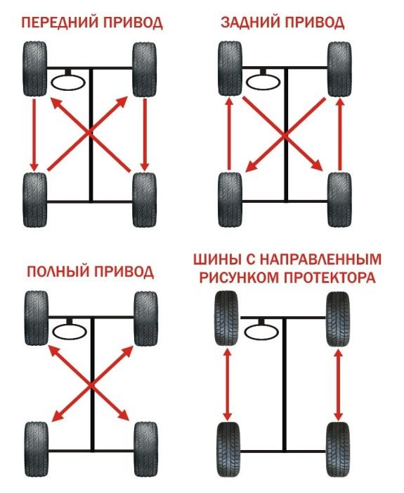 Порядок перестановки колес на автомобилях разных типов.