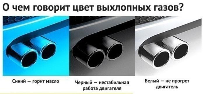 По цвету выхлопных газов легко выявить некоторые неисправности в двигателе. | Фото: drive2.ru.