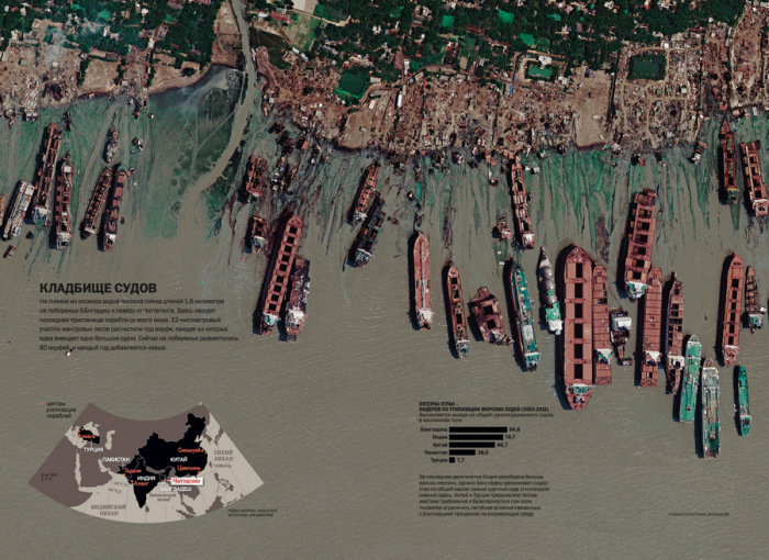 Утилизация кораблей очень сложный и затратный процесс.