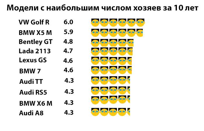 Машины меняющие своих хозяев чаще всего. /Фото: novate.ru.