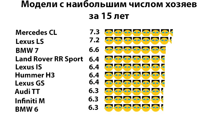 График числа владельцев для авто за 15 лет. /Фото: novate.ru..