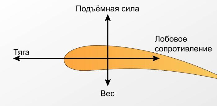 Подъемная сила - важна, но это не определяющий показатель. |Фото: gpedia.com.