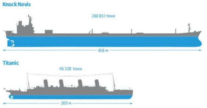 Невис и Титаник наглядно. /Фото: google.com.