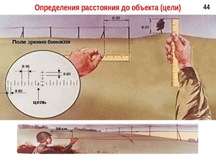 Должен был уметь каждый солдат.  /Фото:extremale.ru.