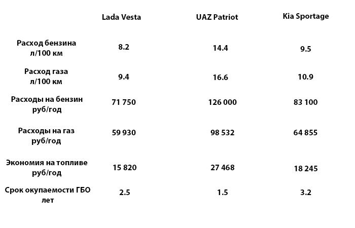 Какие получаются цифры. /Фото: novate.ru.