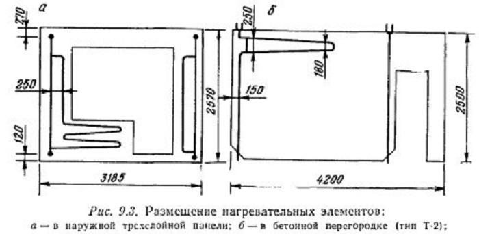 Схема расположения батарей в стене. | Фото: bogiremonta.ru.