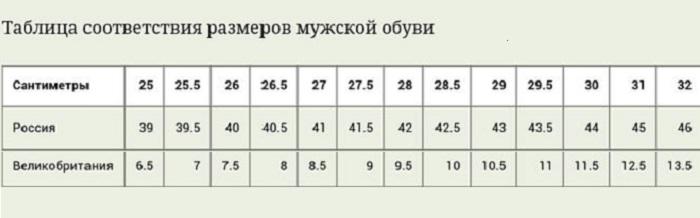 Английская система маркировки размеров мужской обуви. | Фото: bolshoyvopros.ru.
