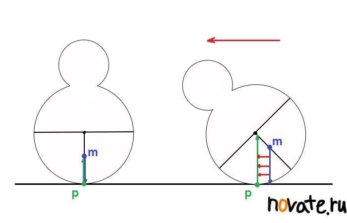 М - центр массы. P - точка опоры тела. Зеленая стрелка - вектор опоры. Синяя стрелка - вектор центра массы. Красные стрелки - направление изменения положения неваляшки и вектора опоры, вслед за изменением точки опоры.