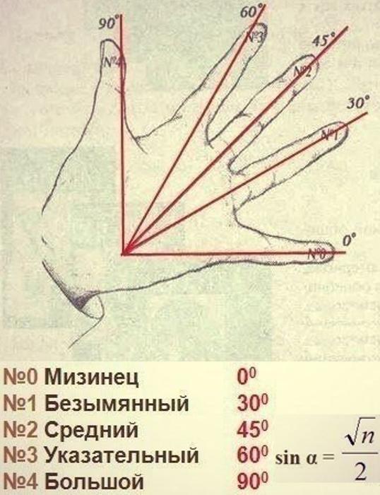 Измерение угла при помощи ладони.