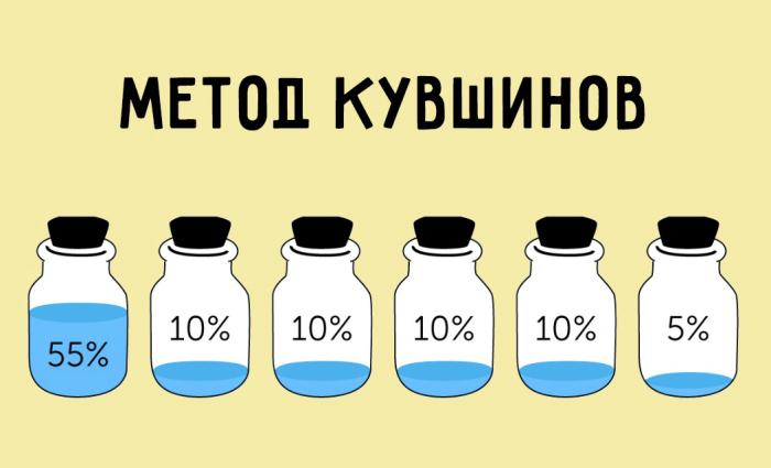 Более продвинутая версия правила о четырех конвертах. /Фото: lady-biznes.ru