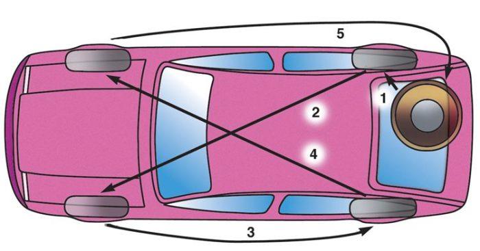 Схема перестановки колес. | Фото: sinref.ru