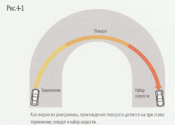 Необходимо ехать от самой широкой точки на входе к апексу (геометрическому центру поворота) и к самой широкой точке на выходе. | Фото: a.d-cd.net