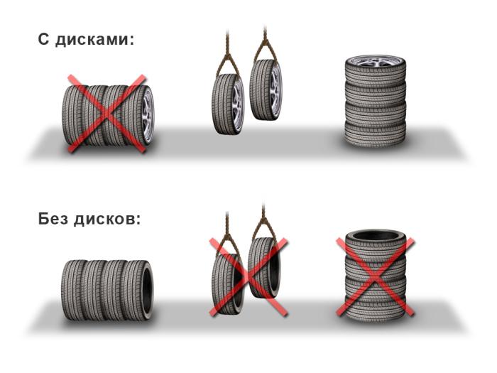 Схема правильного хранения покрышек. | Фото: pol-z.ru