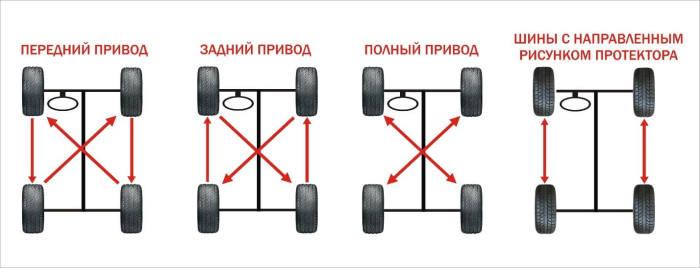 Производители рекомендуют каждые 10 тыс. км проводить ротацию шин.
