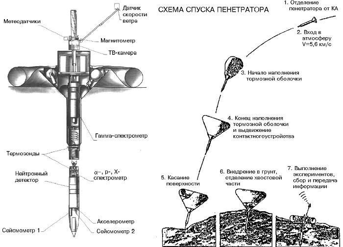 Таинственный и заброшенный: как сейчас выглядит полигон космических исследований «Невич»