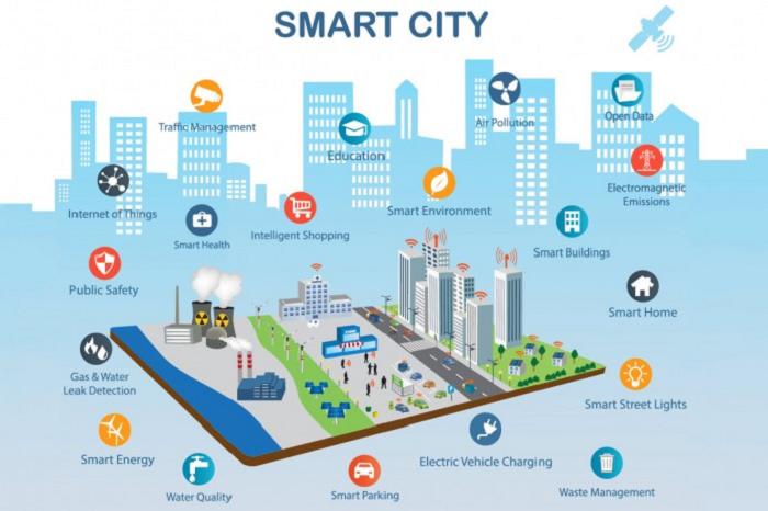 Как работают интеллектуальные системы в «умных» городах.| Фото:  medium.com.