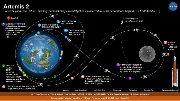 Очередная мечта американского правительства (визуализация программы «Artemis»). | Фото: heise.de.