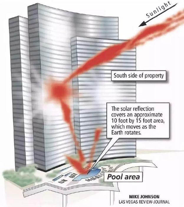 Когда фасад небоскребов имеет параболическую форму он превращается в настоящую «солнечную горелку». | Фото: blog.sina.com.cn.