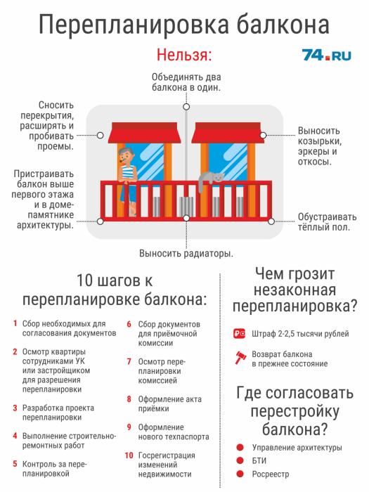 Куда обратиться для согласования перепланировки и в случае остекления балкона/лоджии, если это не предусмотрено проектом. | Фото: 74.ru.