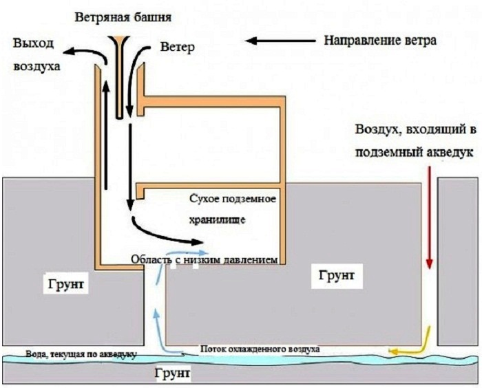 Принцип работы бадгира – прототипа современных кондиционеров. | Фото: news.21.by.