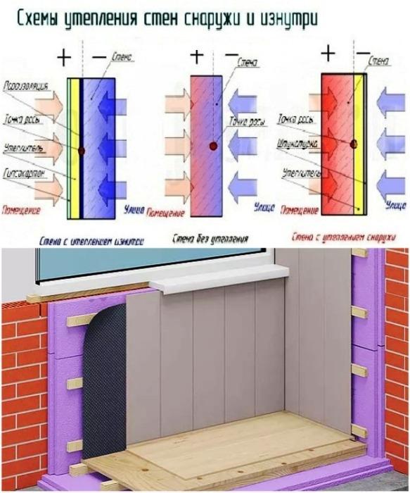 Как правильно утеплять наружную и внутреннюю стену балкона/лоджии. | Фото: blog-potolok.ru.