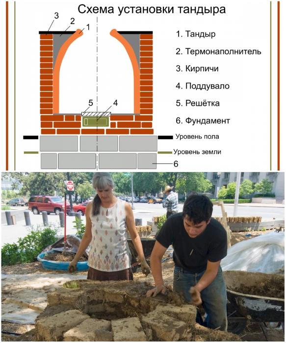 Тандыр можно сделать своими руками, нужно только придерживаться основных правил создания. | Фото: grillandjoy.ru.