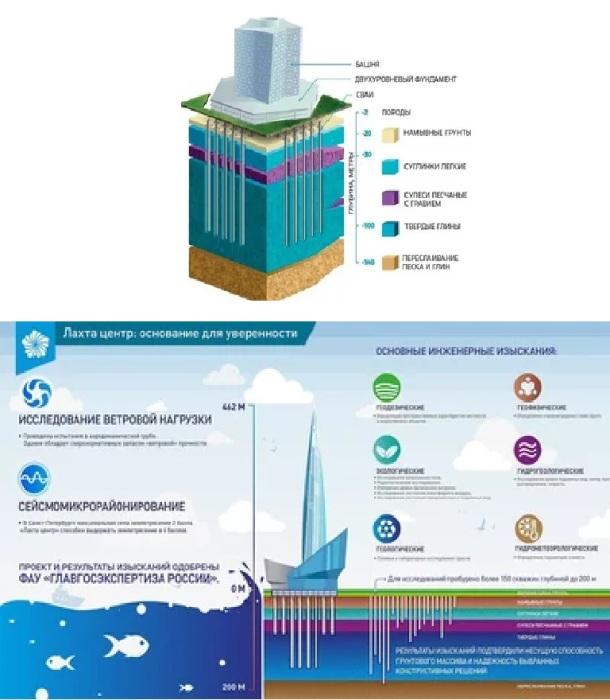 Строительству небоскреба «Лахта-центр» предшествовала грандиозная исследовательская работа (Санкт-Петербург).