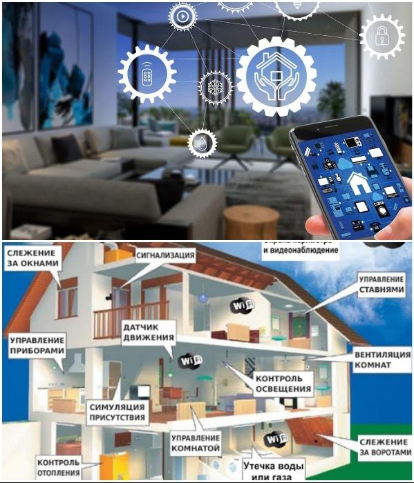 Как работает система «умный» дом. | Фото: globalluxuryimportsllc.com/ advaconsystems.kz.