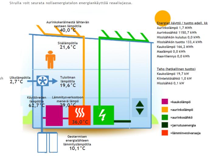 Таблица мониторинга работы всех систем первого в Европе «активного дома» («Луукку», Финляндия). | Фото: invest.ua.