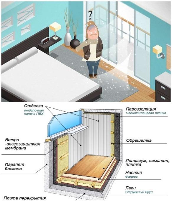 Чтобы зимой не было сквозняков и холода на балконе/лоджии, его нужно правильно утеплять. | Фото: 24tv.ua/ uteplenieplus.ru.