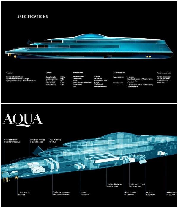 Схема размещения основных узлов на 5-ти палубной яхте с водородным двигателем (концепт «AQUA»). | Фото: interestingengineering.com/ breakingnews.ws, © Sinot Yacht.