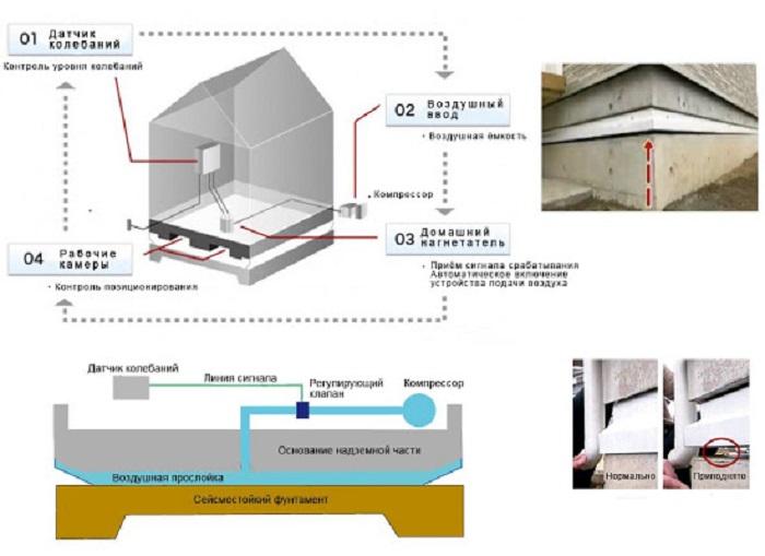 Аэроподушка, сейсмические датчики и нагнетательный компрессор находятся между конструкцией здания и фундаментом (концепт Air Danshin Systems). | Фото: ashdodruscom.livejournal.com.