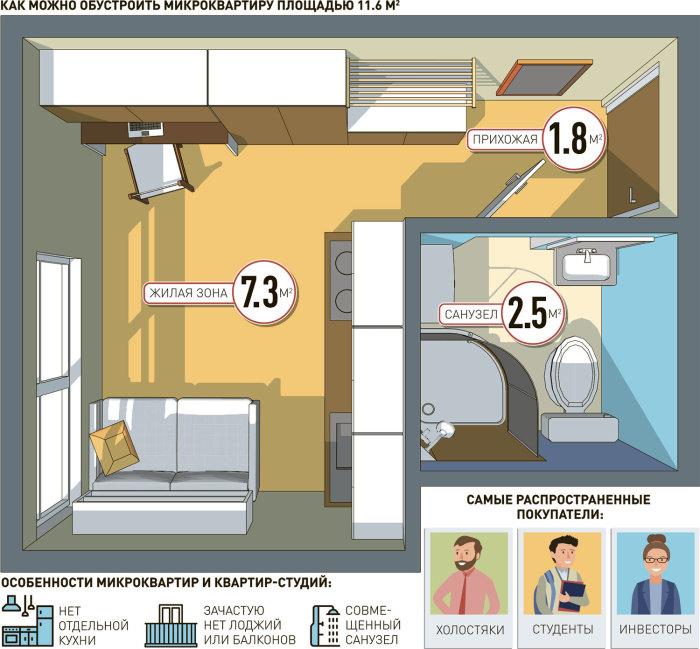 Обещают, что на крохотном пространстве поместится кухонная зона, санузел и спальное место (Инфографика «РГ»). | Фото: rg.ru/ А. Чистов и А. Мелешенко.