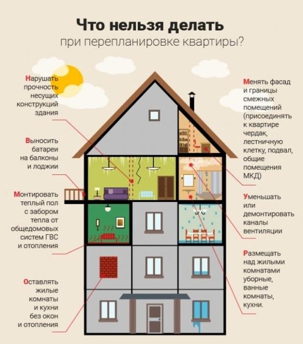 Перепланировка квартиры — что запрещено делать. ¦ Фото: polsov.com.