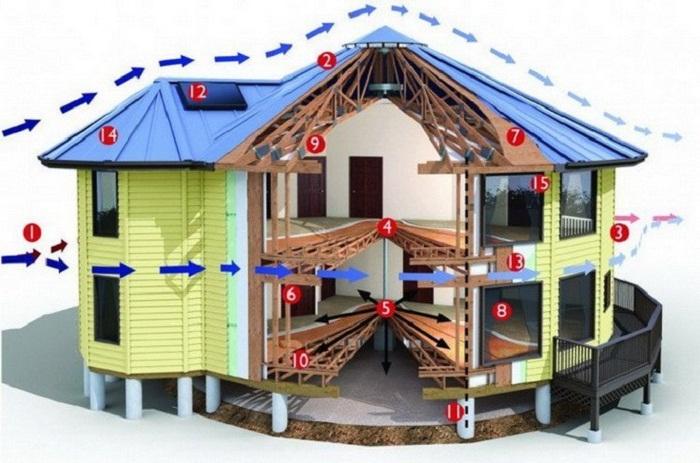 Макет модели двухэтажного противоураганного домика (концепт компании Deltec Homes). | Фото: m.aftershock.news.