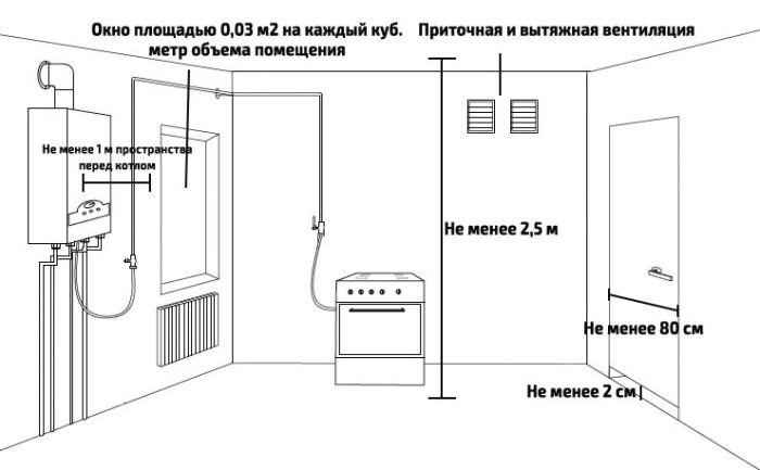 Правила и нормативы установки газового котла. | Фото: gradusplus.com.