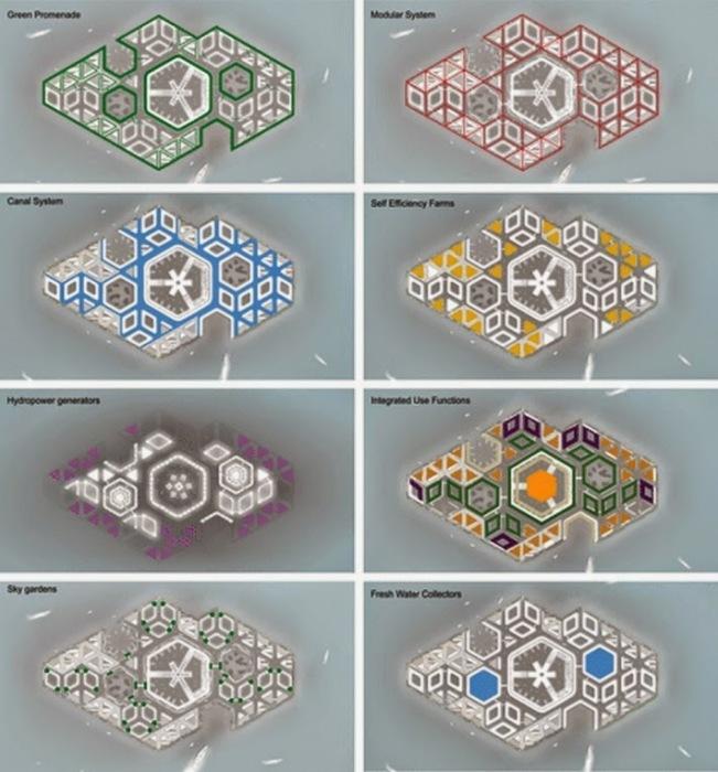 Концепция генерального плана «плавающего» города «Eco Atlantis». | Фото: thejrtthoughts.blogspot.com.