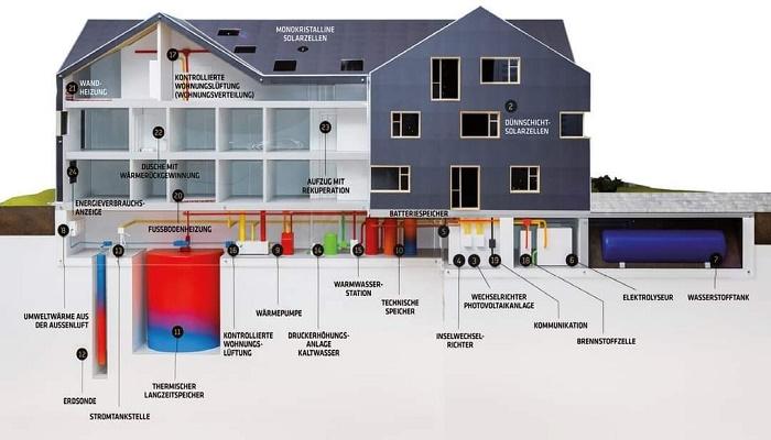 Схема расположения систем, позволяющих создать энергонезависимый дом. | Фото: facebook.com.