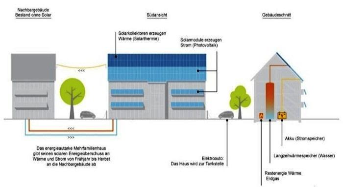 В соответствии с критериями немецкого «Института солнечного дома» (Sonnenhaus Institut) здание считается энергетически автономным. | Фото: finance.tut.by.