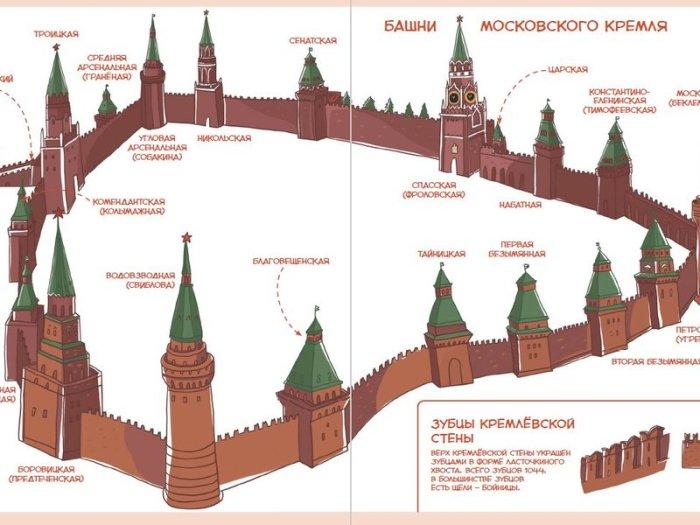 Московский Кремль – древнейшая крепость в центре столицы. | Фото: planeta.turtella.ru.