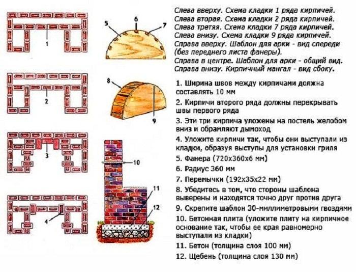 Схема порядовой кладки кирпича для создания гриля. | Фото: stroy-podskazka.ru.