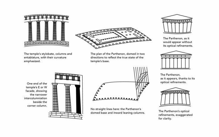 План изменений в конструкцию Парфенона, созданного с учетом поправок на зрительные иллюзии. | Фото: able2know.org.