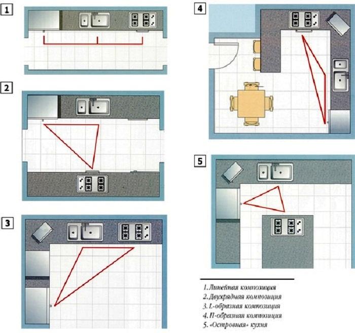 Правило «рабочего треугольника» в разных вариантах расположения мебели. | Фото: kitchenguide.su.