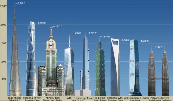 Самые высокие здания на планете. | Фото: livelyplanet.ru.