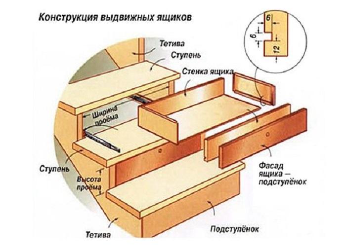 Конструкция выдвижных ящиков для лестницы. | Фото: 1pogarazham.ru.