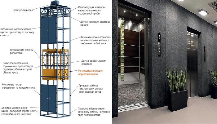 Тормозная система лифтов также вырабатывает электроэнергию.