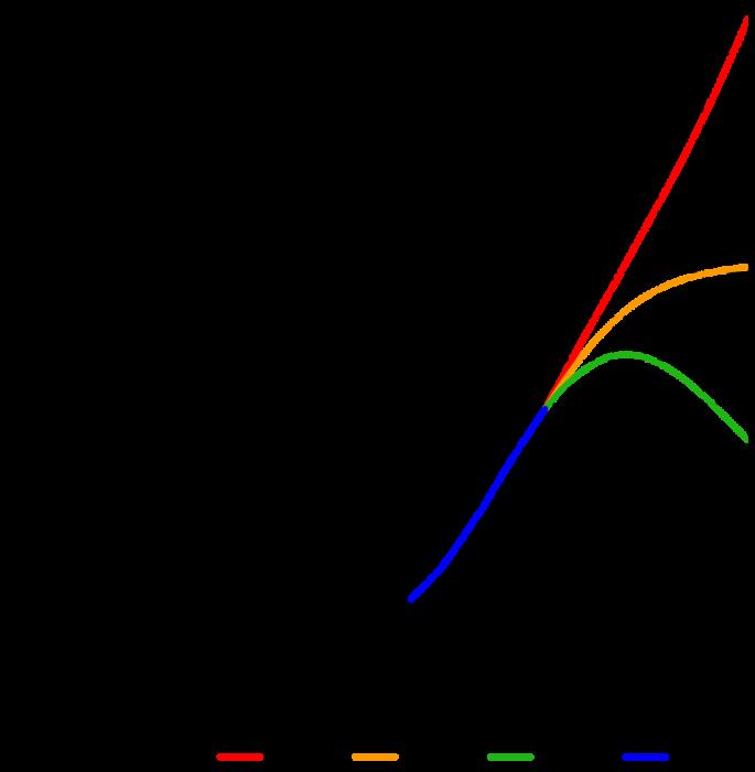 Шкала роста населения Земли. / Фото: theworldonly.org
